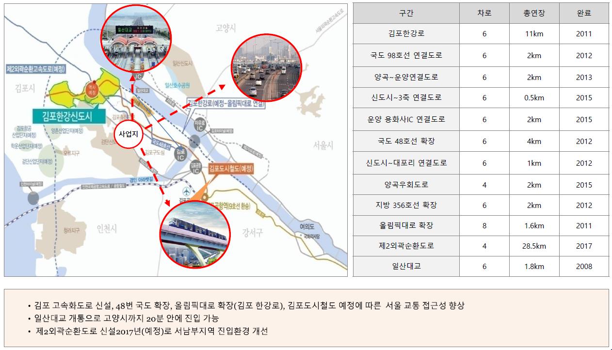 김포 센트럴 헤센 입지환경3