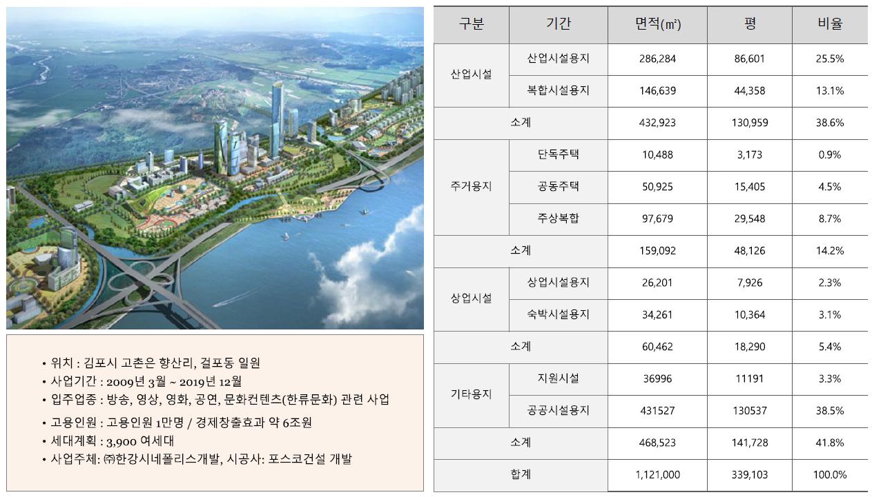 김포 센트럴 헤센 개발환경6