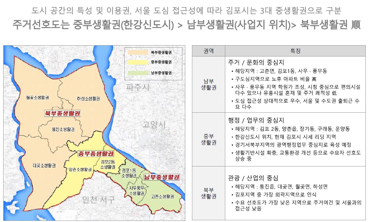 김포 센트럴 헤센 개발환경3