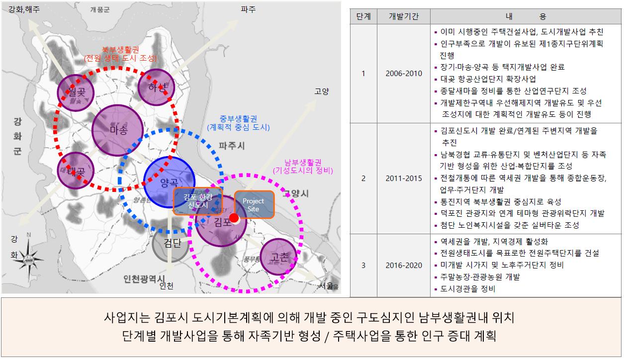 김포 센트럴 헤센 개발환경4
