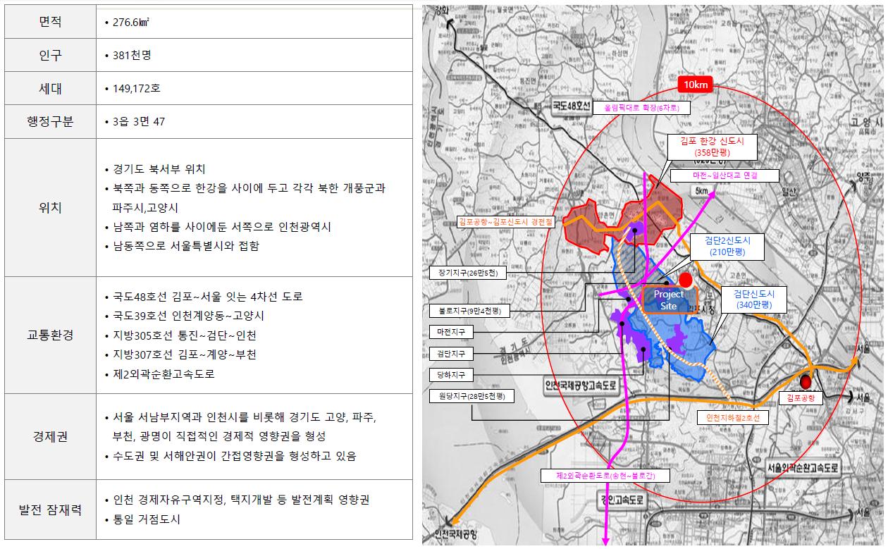 김포 센트럴 헤센 개발환경2